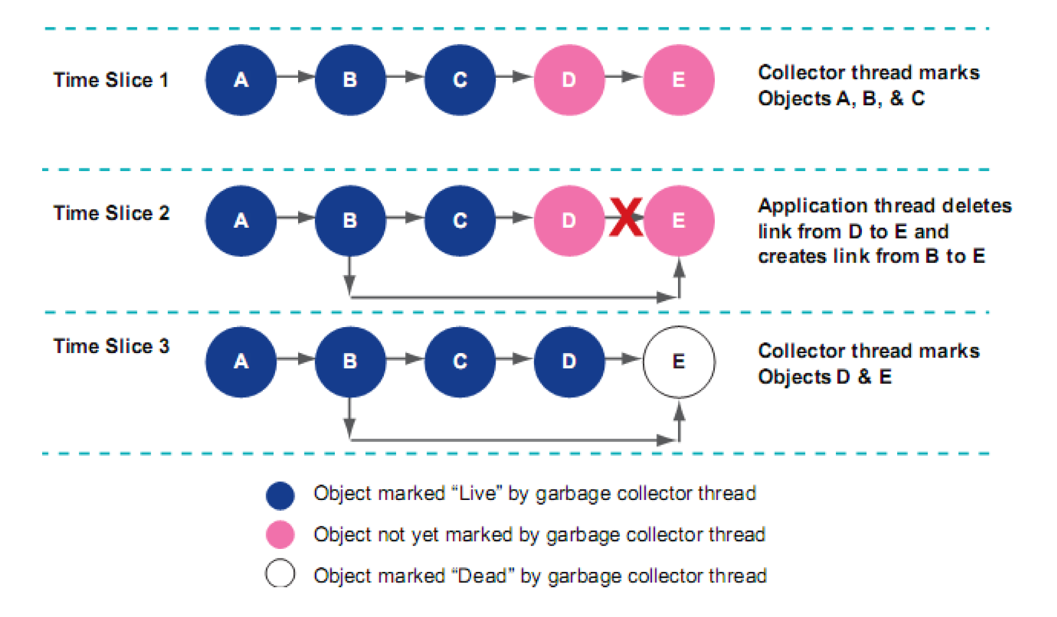 Figure 2 Hidden objects can occur unless the collector thread is made aware of changed references Figure 2 shows the sequence that would result in a hidden object being missed by the collector unless