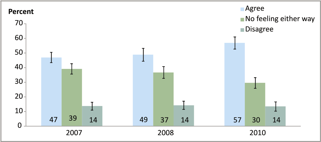 Figure 6.2 Respondents belief in the need for community solutions for gambling harm: 2006/07 (n = 1774), 2008 (n = 1543) and 2010 (n = 1691) Respondents aged 18 years and over 6.