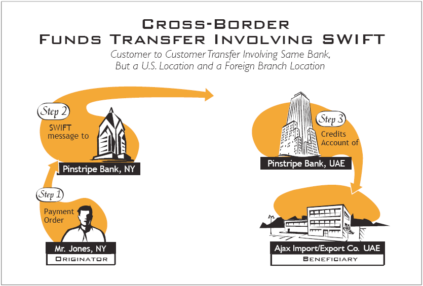 anywhere in the world. In contrast to Fedwire and CHIPS, SWIFT is a messaging system for funds transfer instructions, rather than a financial settlement system.