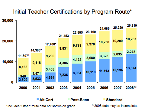 Teachers Success Targets: Increase the number of teachers initially certified through all teacher certification routes to 34,600 by 2010 and 44,700 by 2015.