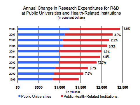Research Target: Increase research expenditures by Texas public universities and health-related institutions from $1.