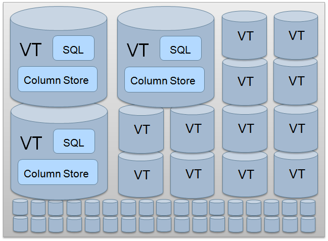 users to store near limitless amounts of structured data. Vertica provides a standard SQL interface to users, as well as compatibility with popular ETL, reporting and business intelligence tools.