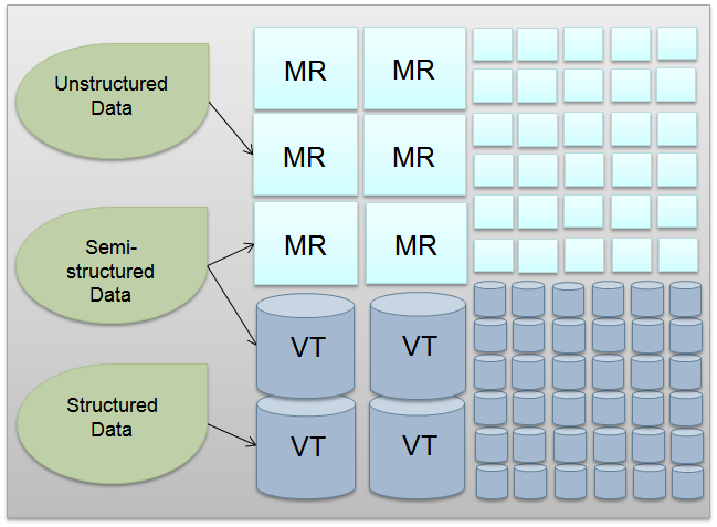 output of this processing is stored in a Vertica cluster, represented in a highly efficient format, optimized for ad hoc analysis and real-time dashboards.