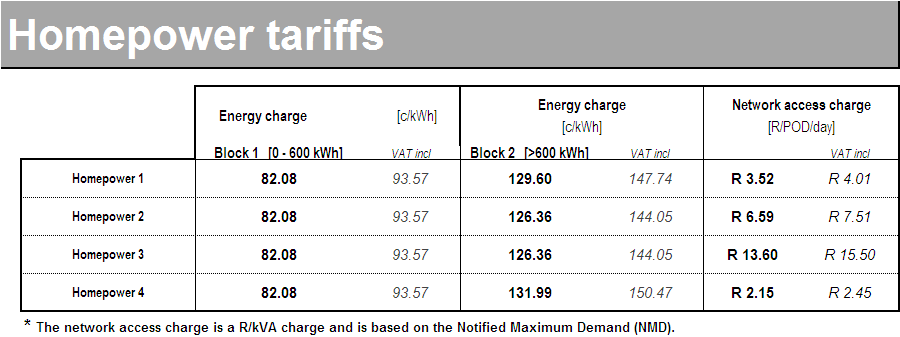 Table 30 HOMEPOWER STANDARD LOCAL AUTHORITY TARIFF