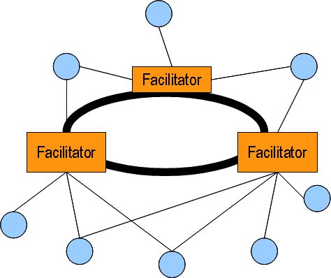 Ring topology, where all facilitators are more-or-less at the same hierarchy level, each one supporting a number of cluster members.