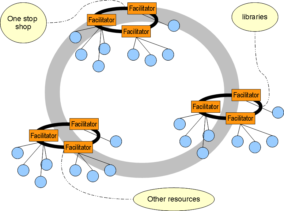2.2. The actual structure of 2Ins facilitator cluster(s) today The current status in the regions that are in the scope of the 2INs project depicts a clusterof-clusters topology, which can be