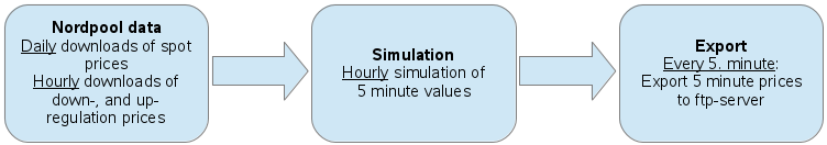 Figure 9: Example of actual spot and regulation prices for DK2, together with the simulated 5- minute prices for two different simulation setups (ENFOR, 2013 a).