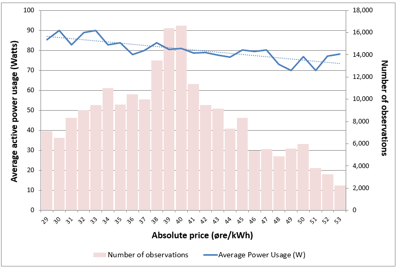 Figure 23: Average power usage (in Watts) according to the relative price for 21 bottle cooler endusers during the trial period.