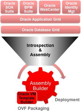 Oracle Virtual Assembly Builder config1 config2 Dev/Test Environment Assembly = Appliances (VM Templates +