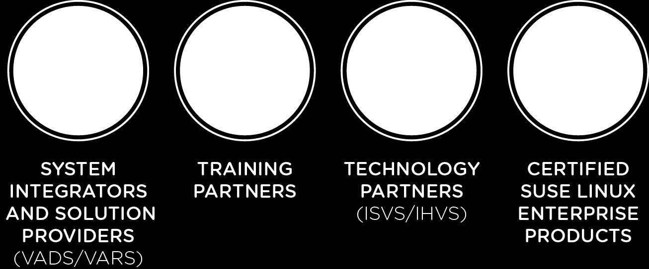 Protect Investment & Work Together SYSTEMS INTEGRATORS AND SOLUTION PROVIDERS (IVADS/VARS)