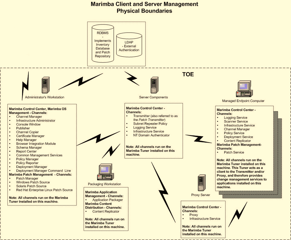 The following diagram depicts the Client and Server Management component boundaries. This diagram shows the evaluated configuration of the TOE distributed amongst five computers.