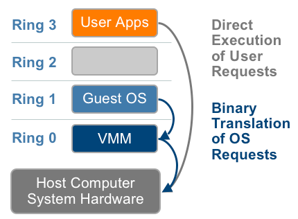 Technique 1: Full Virtualization using Binary Translation This approach relies on binary translation to trap (into the VMM) and to virtualize certain sensitive and non-virtualizable instructions with