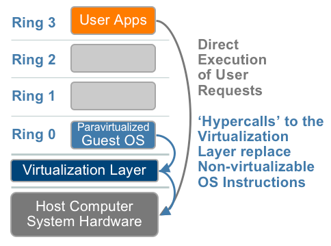 Technique 2: OS Assisted Virtualization or Paravirtualization (PV) Paravirtualization refers to communication between the guest OS and the hypervisor to improve performance and efficiency.