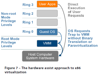 Technique 3: Hardware Assisted Virtualization (HVM) Intel s Virtualization Technology