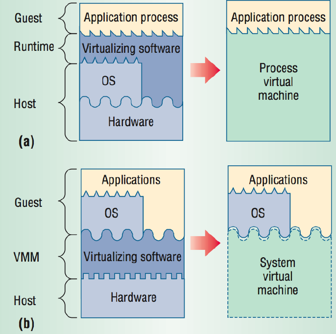Process and System VM