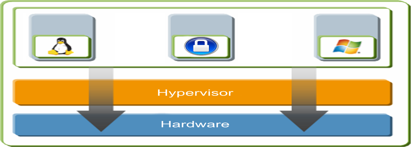 Hypervisor It is a software that allows multiple operating systems (OSs) to run concurrently on a physical