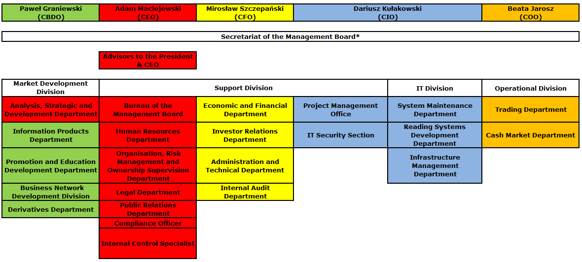 Structural and functional reporting lines as at 31 December 2013.