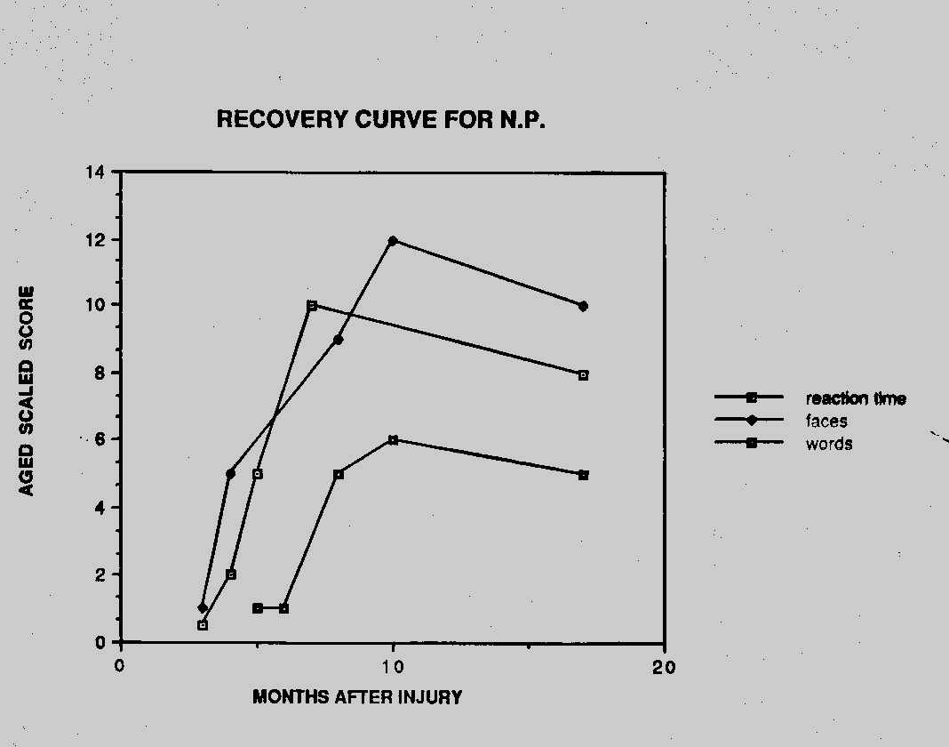 Cognitive Recovery After Head Injury All cognitive abilities show improvement over