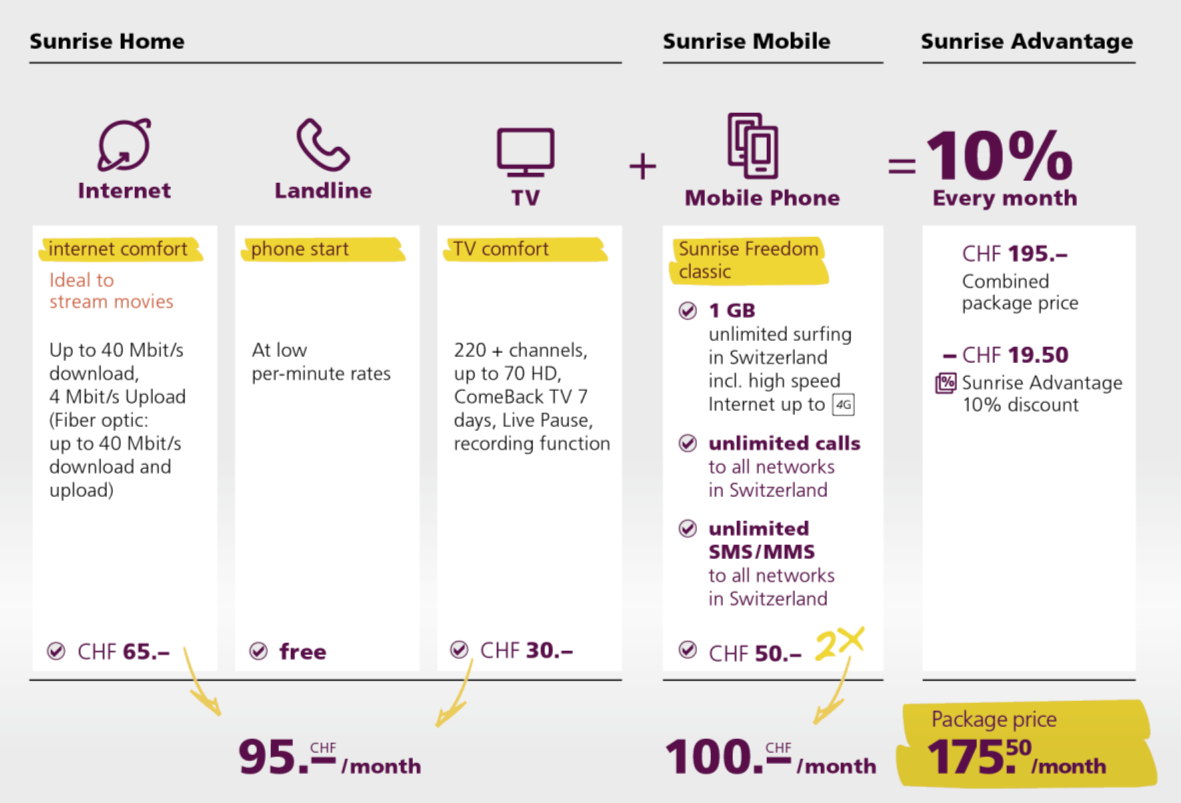 Unique convergence Advantage The best offer for a household in Switzerland - Customer benefits from a discount if he combines Sunrise Home with a mobile subscription New Fixed / Mobile convergence