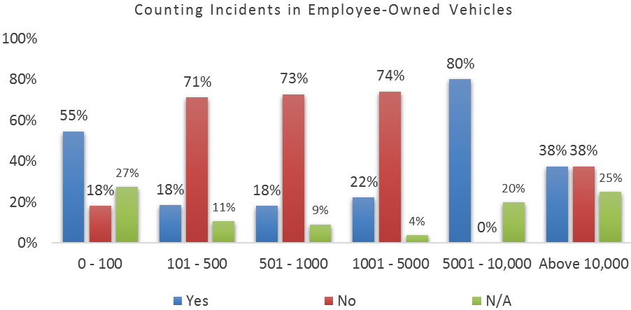 Conditions when Incidents are Counted 59% of respondents do not count incidents if the incidents occur when their employees are on-duty in their own vehicles.