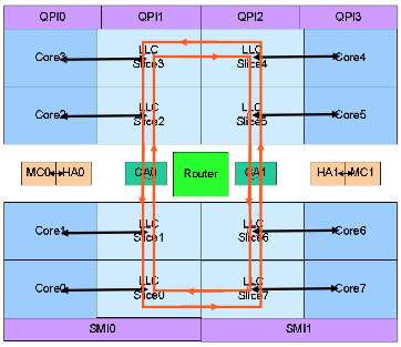 Cache coherency: on-chip on-chip snoop cache coherence MESIF (M)odified,