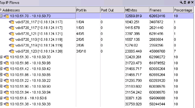 Figure 25. Top IP Flows dashboard widget. Figure 26. Top IP Flows report.