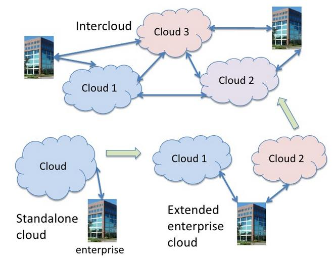 Fig 1: Cloud Ecosystem Model As shown in fig below, there has to be some common standards are in place when it comes to migration and sharing of data, services, and information across different cloud