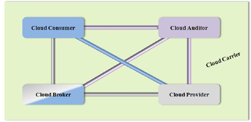 Fig 4 Interactions between different cloud entities Despites of all, Cloud Consumer and Consumer Vendors are the two important entities where standards need to be defined in terms of the