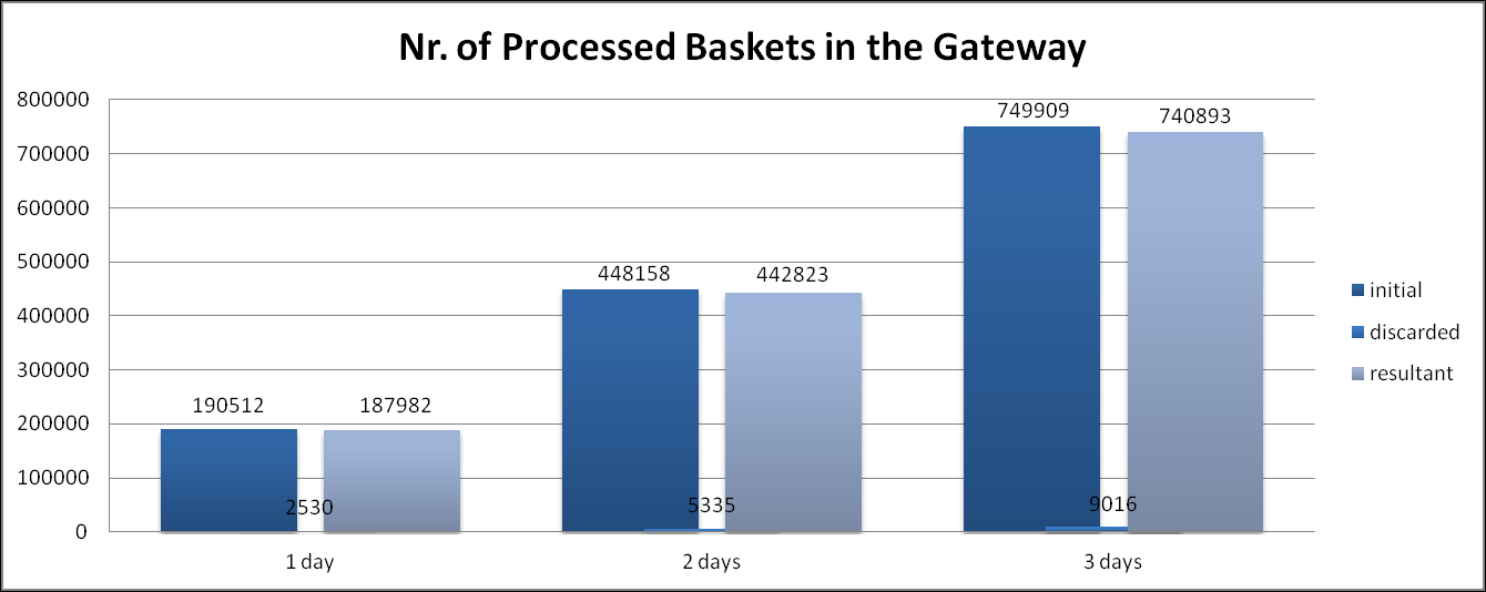.2. DETAILED SCALABILITY 77 Fig. 6 shows the time of baskets extraction and sequences construction for each sequence identifier.