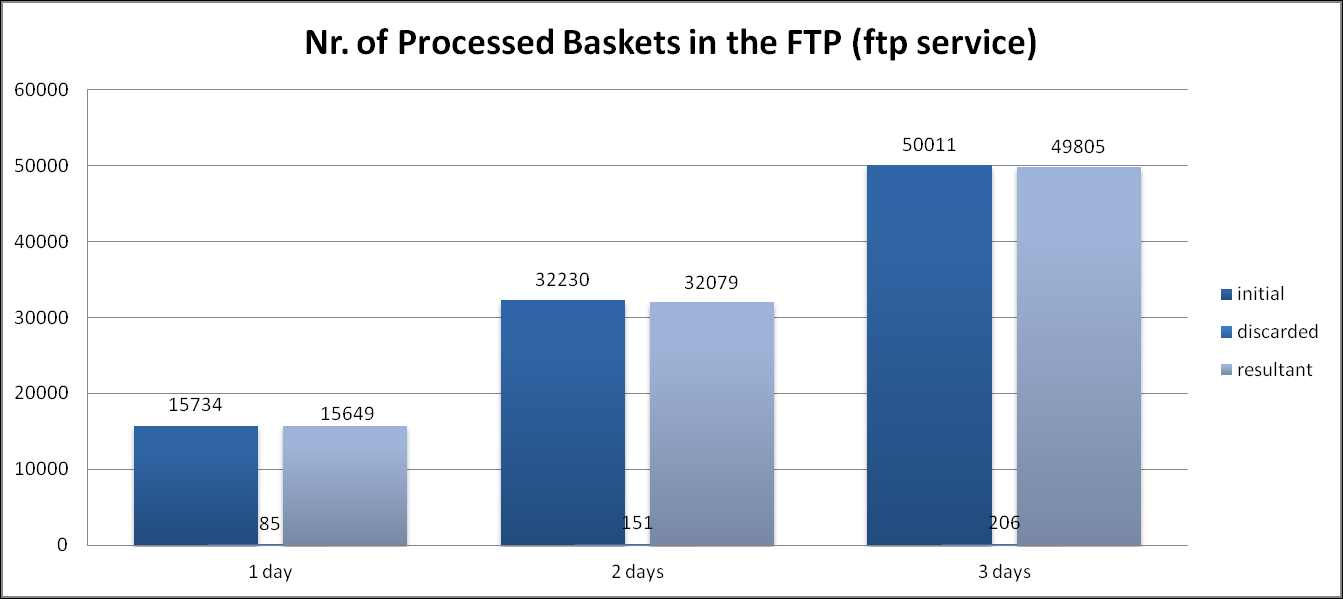 80 Fig. 12 shows the time consumption of baskets processing in the secondary name server. Figure 12: Baskets Extraction Time in the Secondary Name Server Fig.