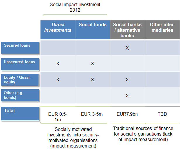 The Social Investment Ecosystem in Germany Page 3 Figure 1: The German social impact investing market by financial product and channel 1 2.