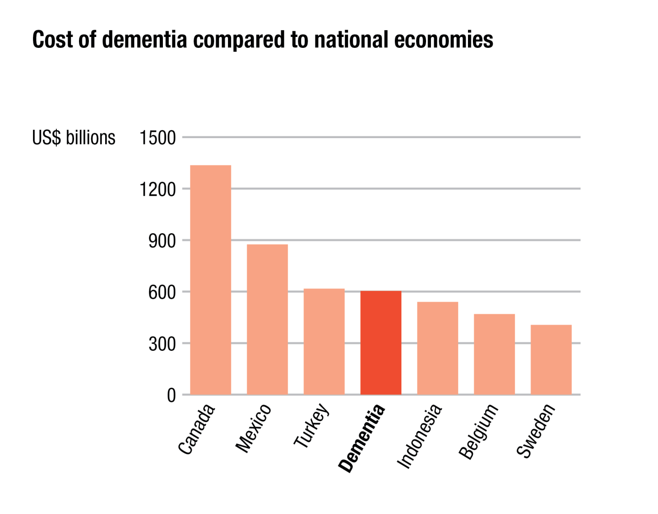 Dementia worldwide US$604 billion in 2010 Includes direct medical