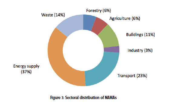 Sectoral distribution Source: Mitigation