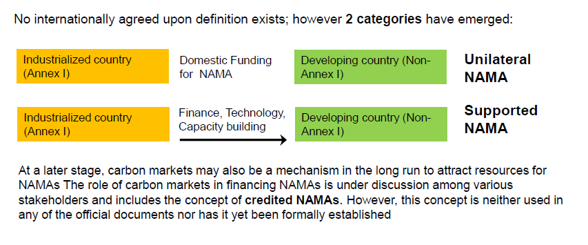 What is a NAMA?