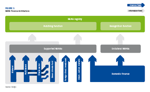 NAMA financial architecture Source: