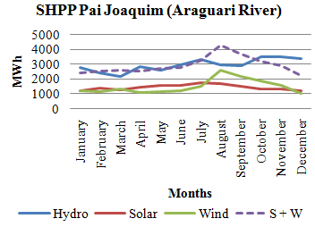 observed that complementarities of sources is significant. The potential complementarity of SHPP Pai Joaquim is 48.3%. Figure 9: Results for complementarities projects of the Alto Paranaíba Region.