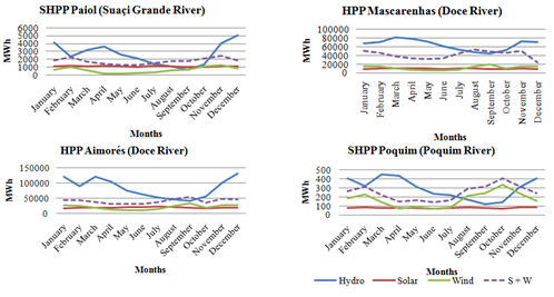 Machado Mineiro is 2.6%, the SHPP Pandeiros is 41.7% and the SHPP Santa Marta is 11.4%. Figure 11: Results for complementarities projects the North Region.