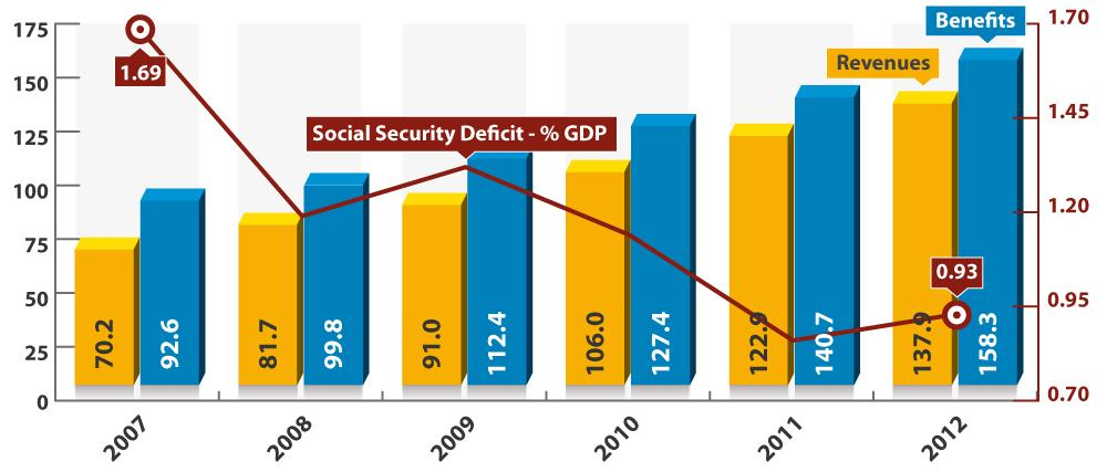 Social Security revenues and benefits In US$ billions and as % of