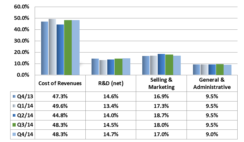 In 2014 sales in the Americas contributed 45% of total revenues compared with 46% in 2013 while EMEA (Europe, Middle East & Africa) contributed 40% of total revenues compared with 36% in 2013.