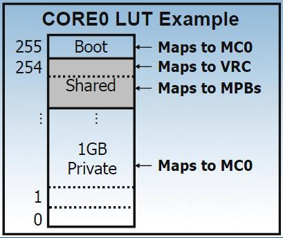 1 LUT per core. Each LUT contains 256 entries, one for each 16MB segment of the core s 4GB physical memory address space.