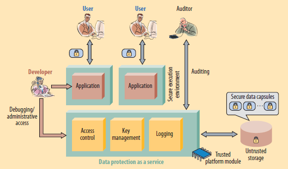 Figure 2: Sample architecture for data protection as a service III.