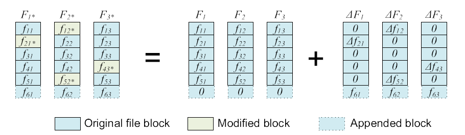 blocks by using fij only, without involving any other unchanged blocks.