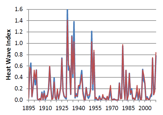 Heat Waves Time series of an index for the occurrence of heat waves defined as 4-day periods