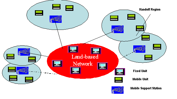 anytime without direct physical link to the network. It is mainly composed of the following as depicted (See Figure1): 1.