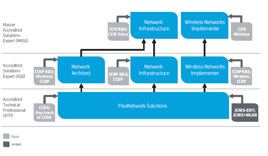 HP Fast Track for Networking Upgrade Paths Where to start