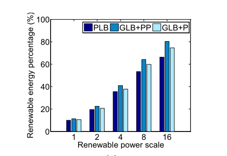 Renewable energy utilization Percentage of renewable energy used out of total energy demand in data centers GLB w/w.
