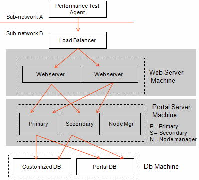 Figure 1- Deployment architecture Tests were executed to check the two main layers the web and the application before touching the database.