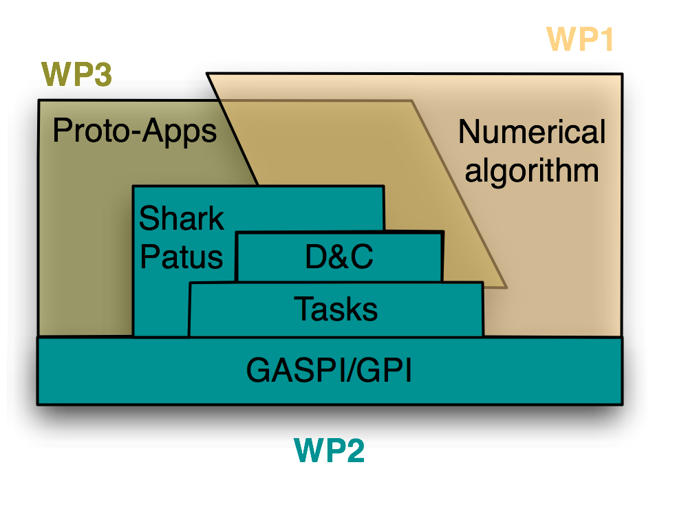 WPs Organization Proto-Applications Extract representative proto-applications from HPC applications Enhance Numerical Algorithms Scalable and robust