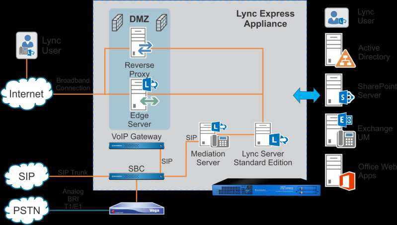 Lync with SIP Trunk and