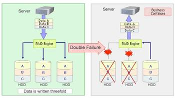 HIGH AVAILABILITY, HIGH RELIABILITY RAID-TM (Triple Mirror) with more advanced high availability RAID-Triple Mirror using the high-speed RAID engine is adopted.